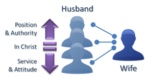 Diagram of Relationship between Husband and Wife