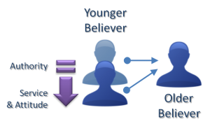 Relationship between Younger Believer and Older Believer