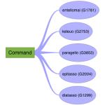 Keyword-Command
