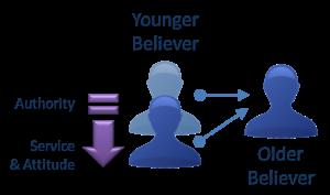 Relationship between Younger Believer and Older Believer