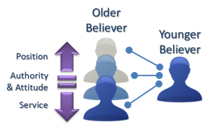 Relationship between Older Believer and Younger Believer